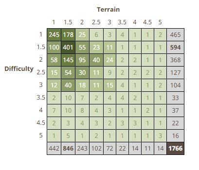 My full DT grid!