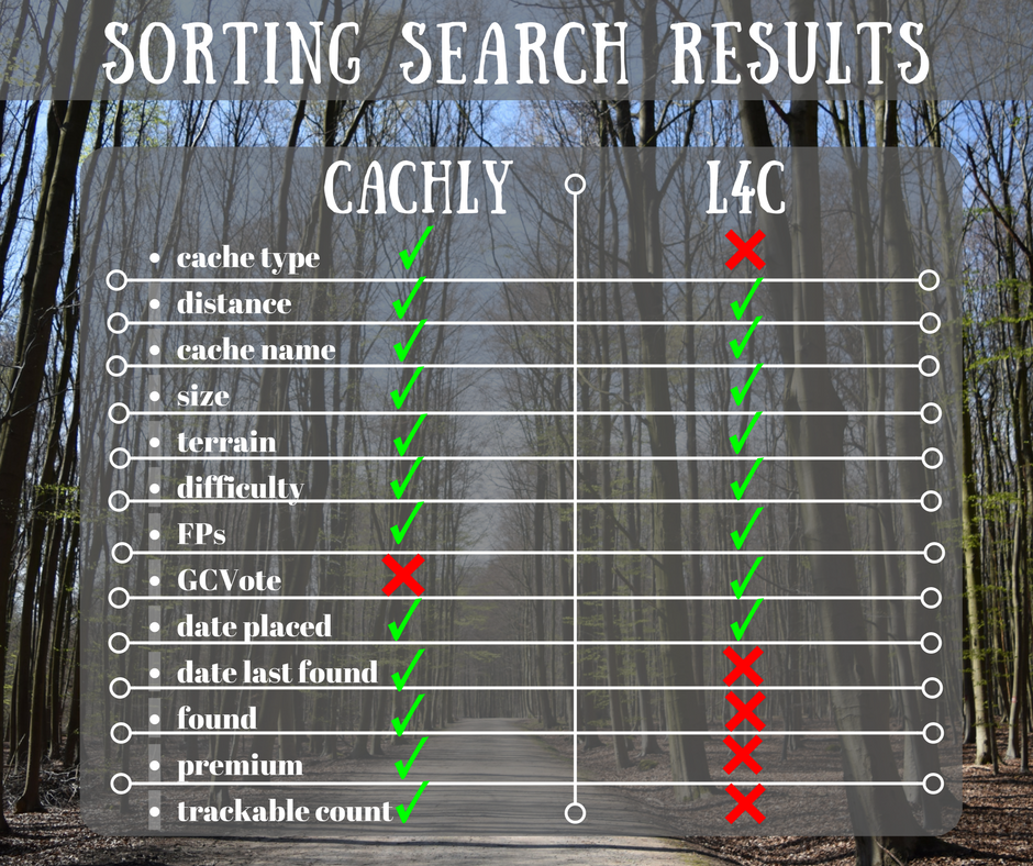 Cachly vs Looking4Cache L4C: A Comparison Review